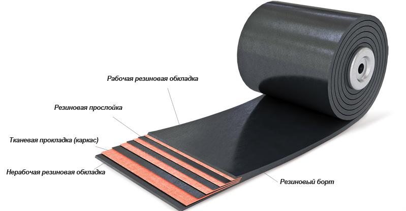 Структура конвейерной резинотканевой ленты